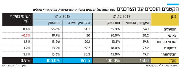 loans 31.3.2018