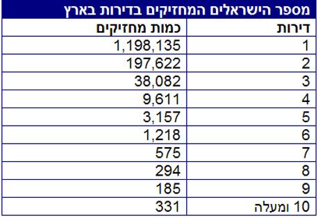 דירות להשקעה בישראל